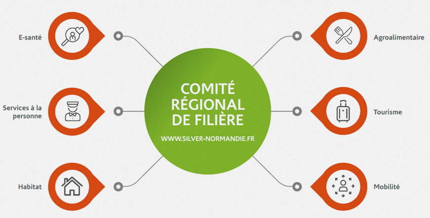 comite-regionale-de-filiere